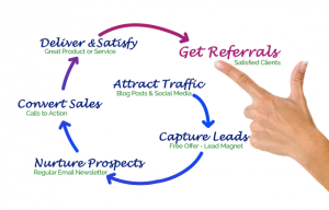 Ultimate Sales Funnel